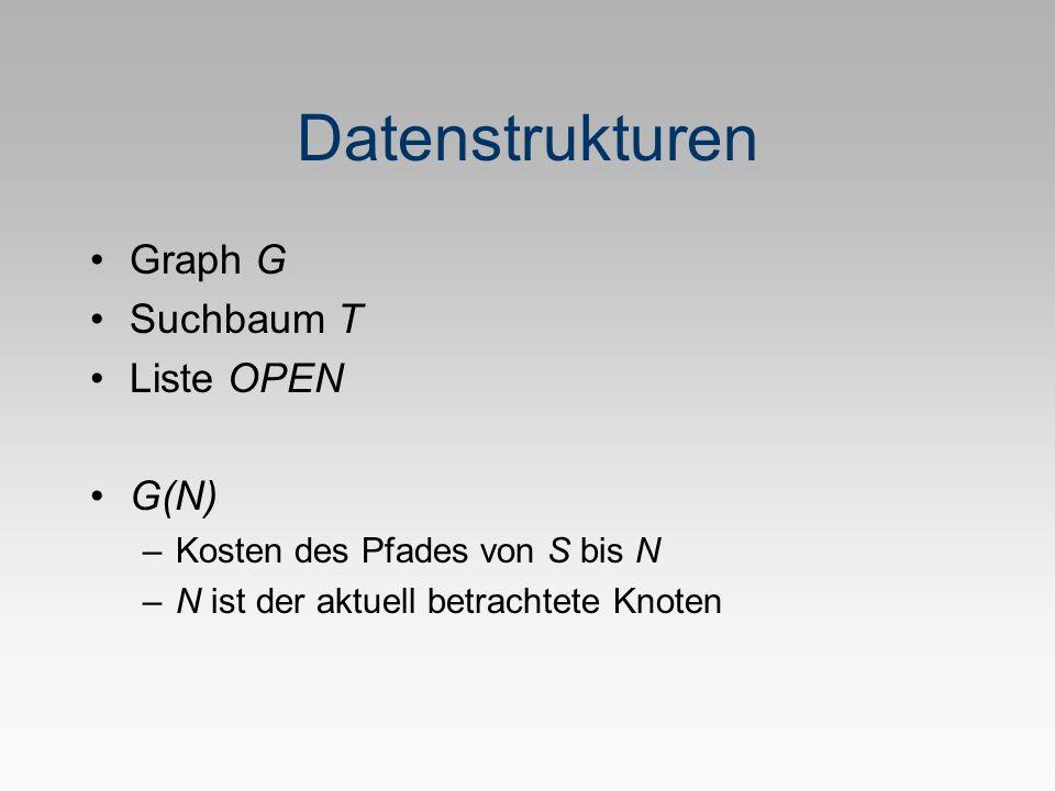 Datenstrukturen Graph G Suchbaum T Liste OPEN G(N) –Kosten des Pfades von S bis N –N ist der aktuell betrachtete Knoten