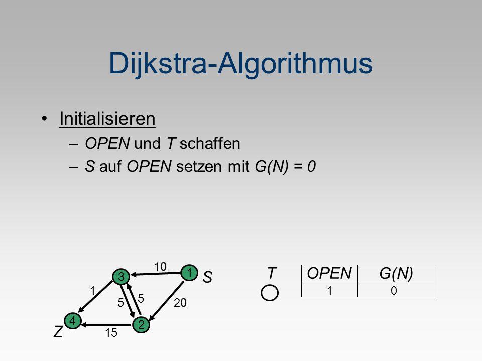 Dijkstra-Algorithmus Initialisieren –OPEN und T schaffen –S auf OPEN setzen mit G(N) = 0 10 S Z 1 2 3 4 5 1 205 15 OPEN G(N) T 1 0
