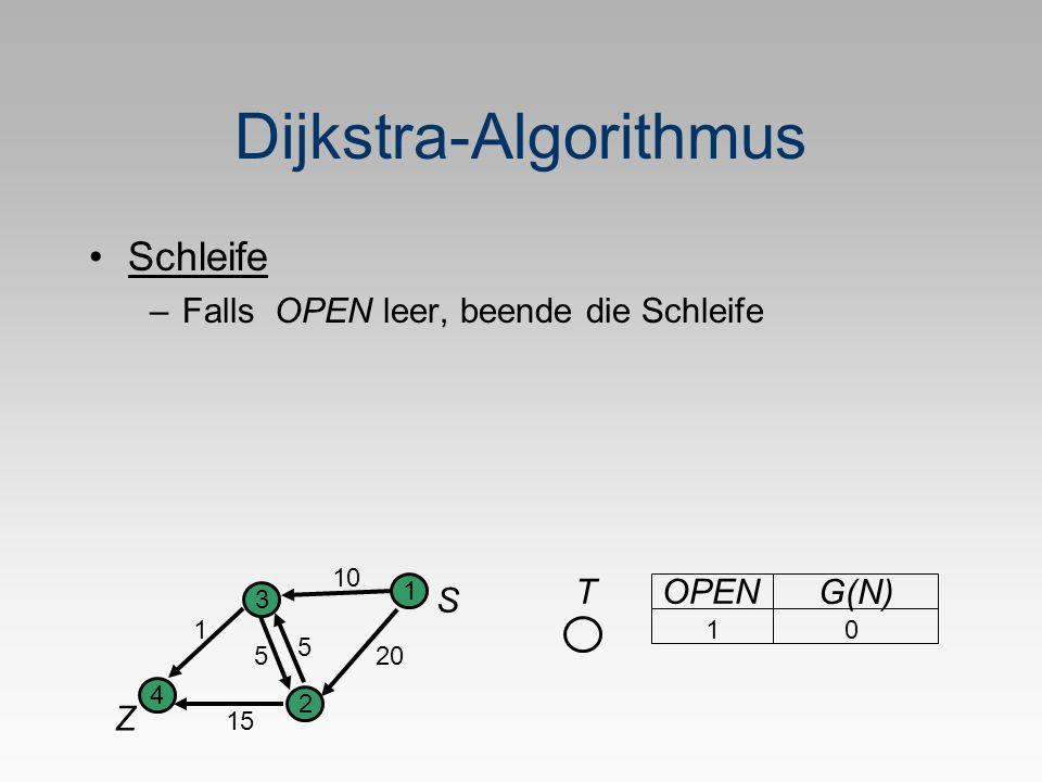 Dijkstra-Algorithmus Schleife –Falls OPEN leer, beende die Schleife S Z 1 2 3 4 5 1 20 10 5 15 TOPEN G(N) 1 0