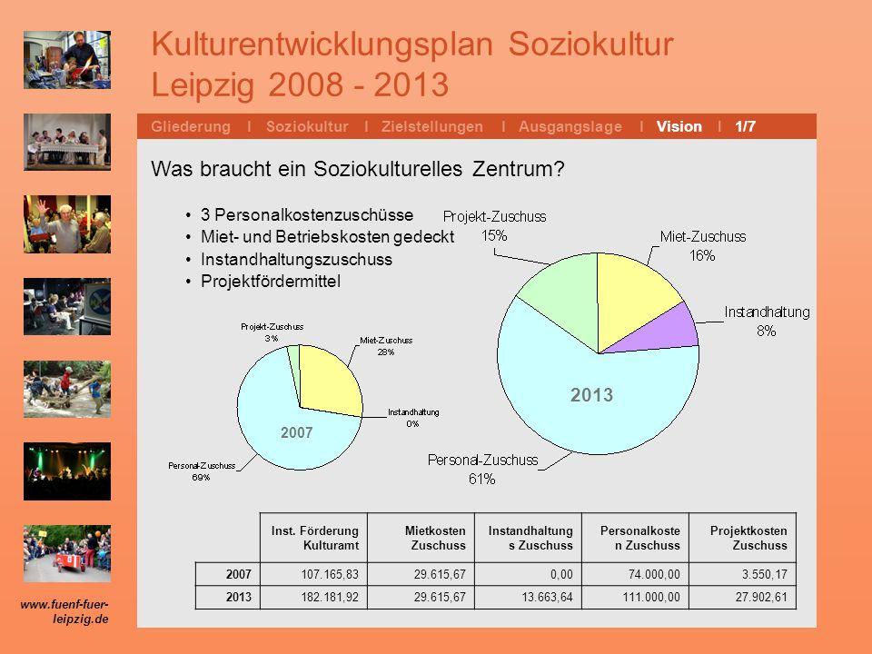 Kulturentwicklungsplan Soziokultur Leipzig 2008 - 2013 Gliederung l Soziokultur l Zielstellungen l Ausgangslage l Vision I 1/7 Was braucht ein Sozioku