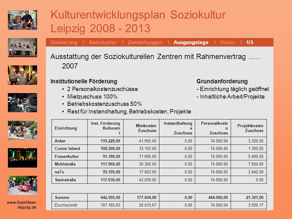 Kulturentwicklungsplan Soziokultur Leipzig 2008 - 2013 Gliederung l Soziokultur l Zielstellungen l Ausgangslage l Vision I 1/3 Ausstattung der Sozioku