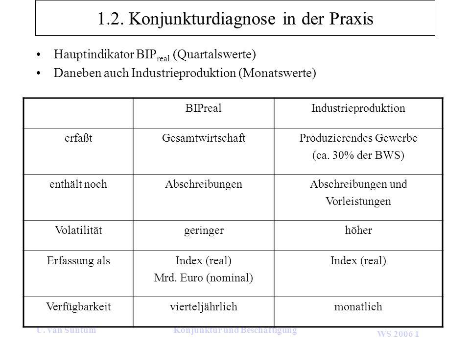 WS 2006 1 U. van SuntumKonjunktur und Beschäftigung 1.2. Konjunkturdiagnose in der Praxis Hauptindikator BIP real (Quartalswerte) Daneben auch Industr