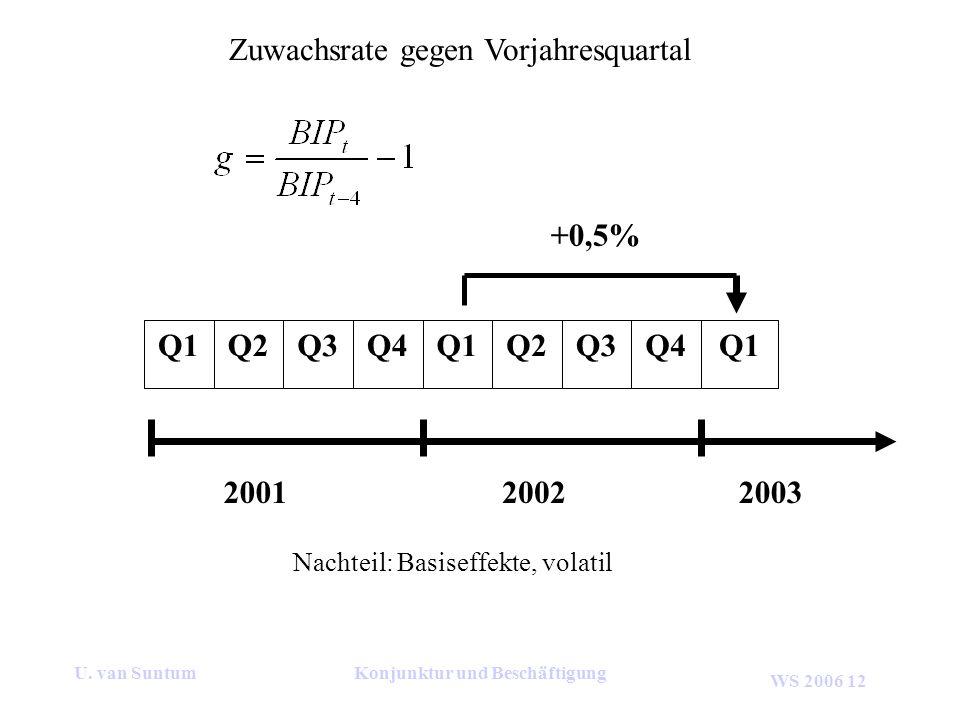 WS 2006 12 U. van SuntumKonjunktur und Beschäftigung Zuwachsrate gegen Vorjahresquartal 200120022003 Q1Q4Q3Q2Q1Q4Q3Q2Q1 +0,5% Nachteil: Basiseffekte,