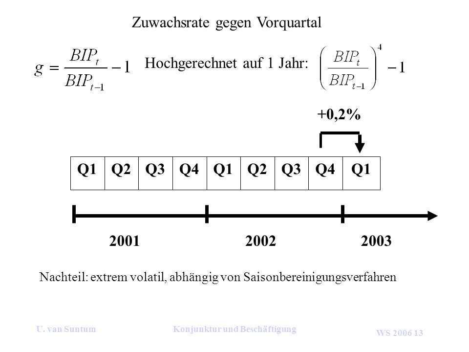 WS 2006 13 U. van SuntumKonjunktur und Beschäftigung Zuwachsrate gegen Vorquartal 200120022003 Q1Q4Q3Q2Q1Q4Q3Q2Q1 +0,2% Nachteil: extrem volatil, abhä