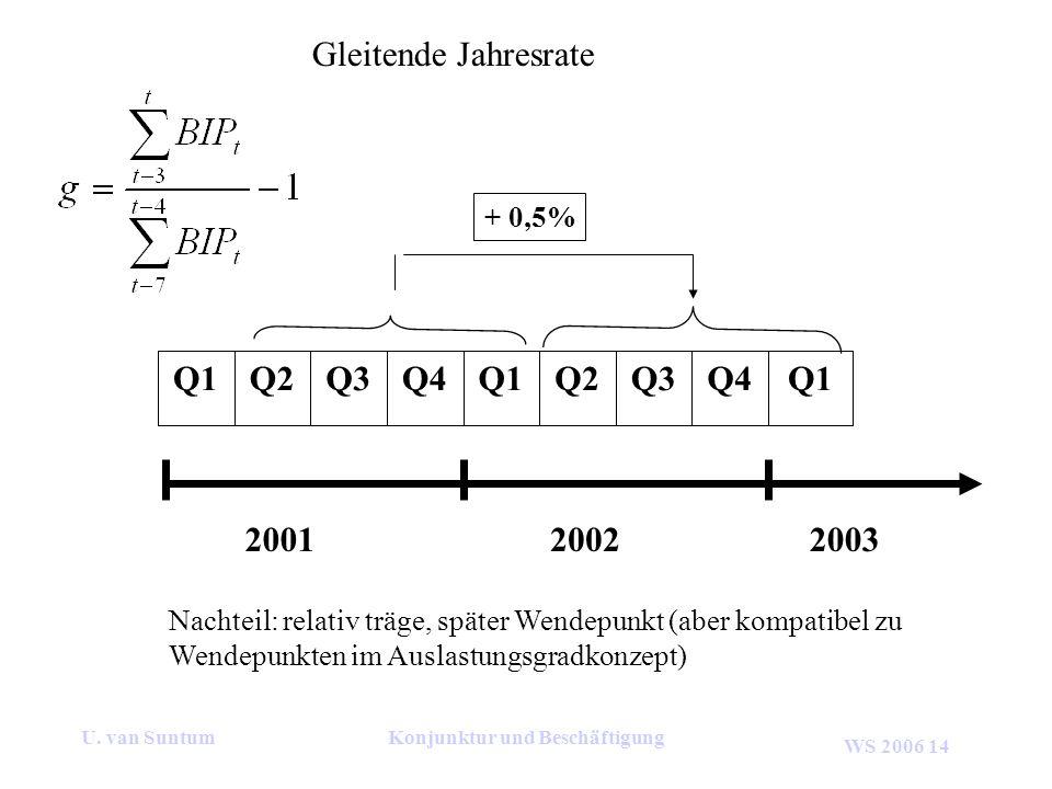 WS 2006 14 U. van SuntumKonjunktur und Beschäftigung Gleitende Jahresrate 200120022003 Q1Q4Q3Q2Q1Q4Q3Q2Q1 Nachteil: relativ träge, später Wendepunkt (