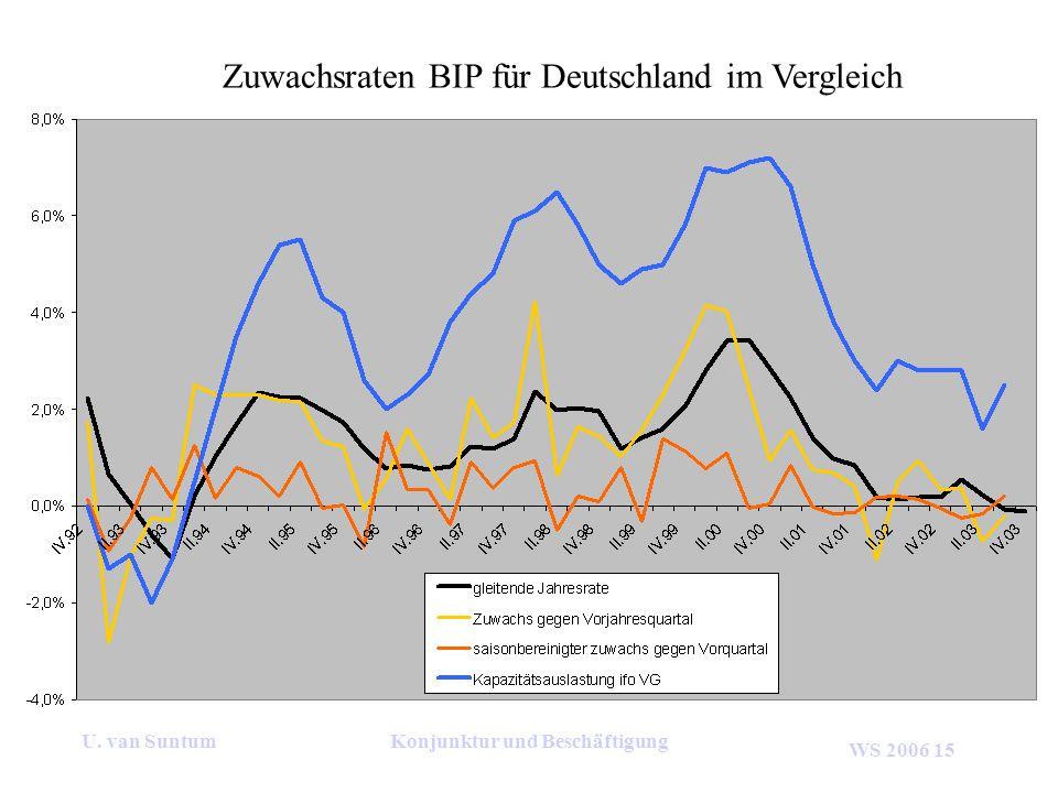 WS 2006 15 U. van SuntumKonjunktur und Beschäftigung Zuwachsraten BIP für Deutschland im Vergleich