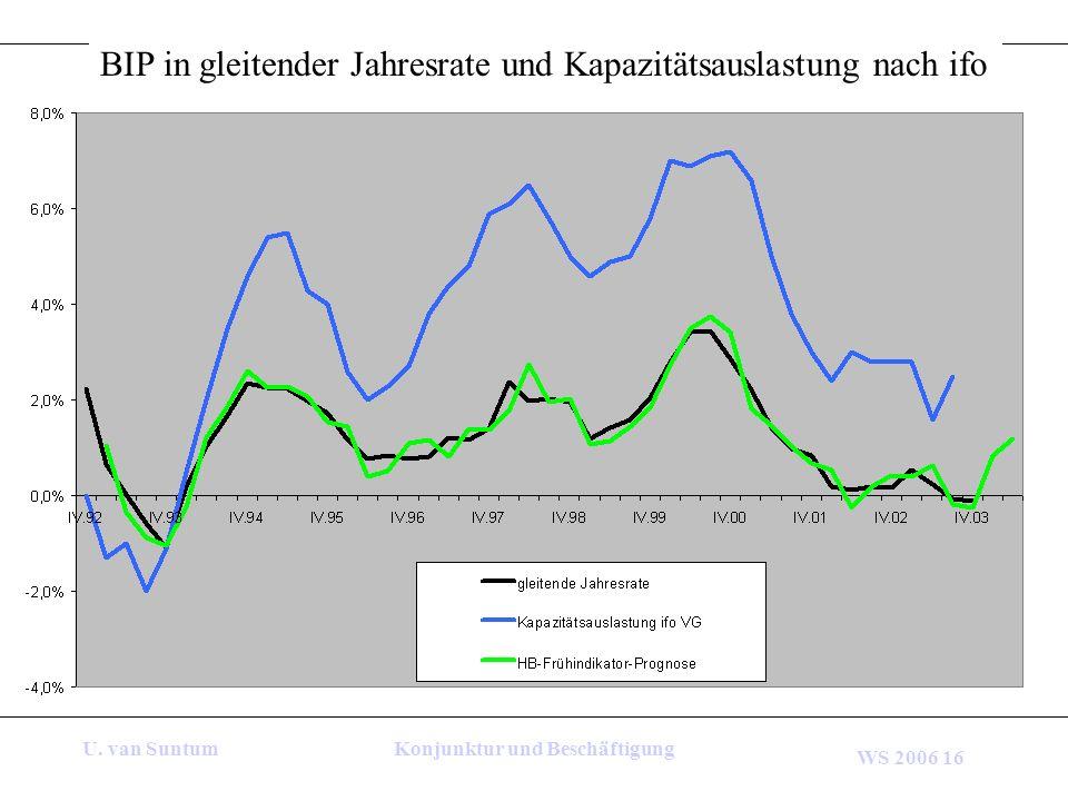 WS 2006 16 U. van SuntumKonjunktur und Beschäftigung BIP in gleitender Jahresrate und Kapazitätsauslastung nach ifo