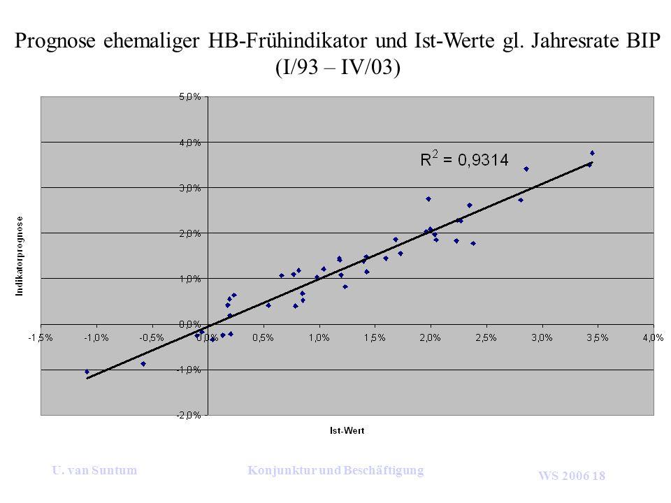 WS 2006 18 U. van SuntumKonjunktur und Beschäftigung Prognose ehemaliger HB-Frühindikator und Ist-Werte gl. Jahresrate BIP (I/93 – IV/03)