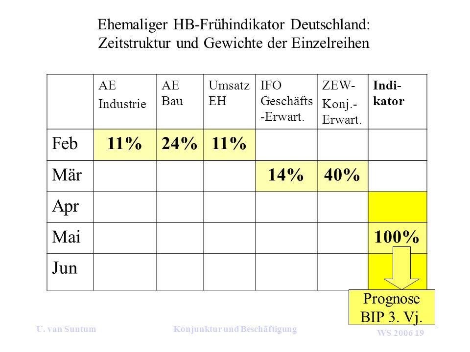 WS 2006 19 U. van SuntumKonjunktur und Beschäftigung AE Industrie AE Bau Umsatz EH IFO Geschäfts -Erwart. ZEW- Konj.- Erwart. Indi- kator Feb11%24%11%