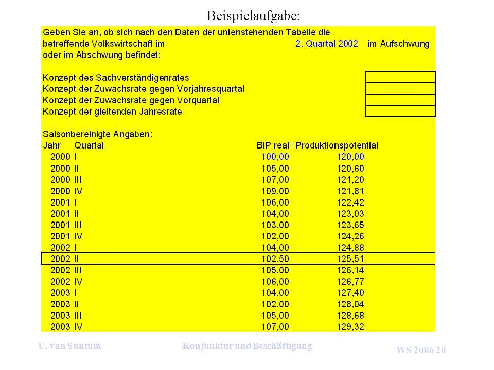 WS 2006 20 U. van SuntumKonjunktur und Beschäftigung Beispielaufgabe: