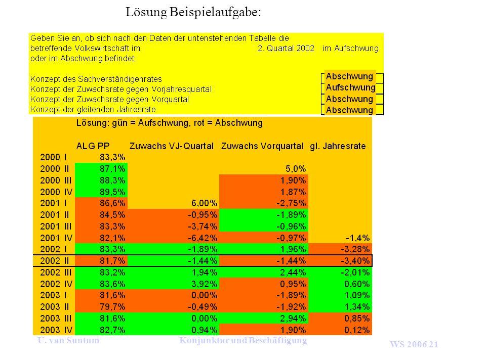 WS 2006 21 U. van SuntumKonjunktur und Beschäftigung Lösung Beispielaufgabe:
