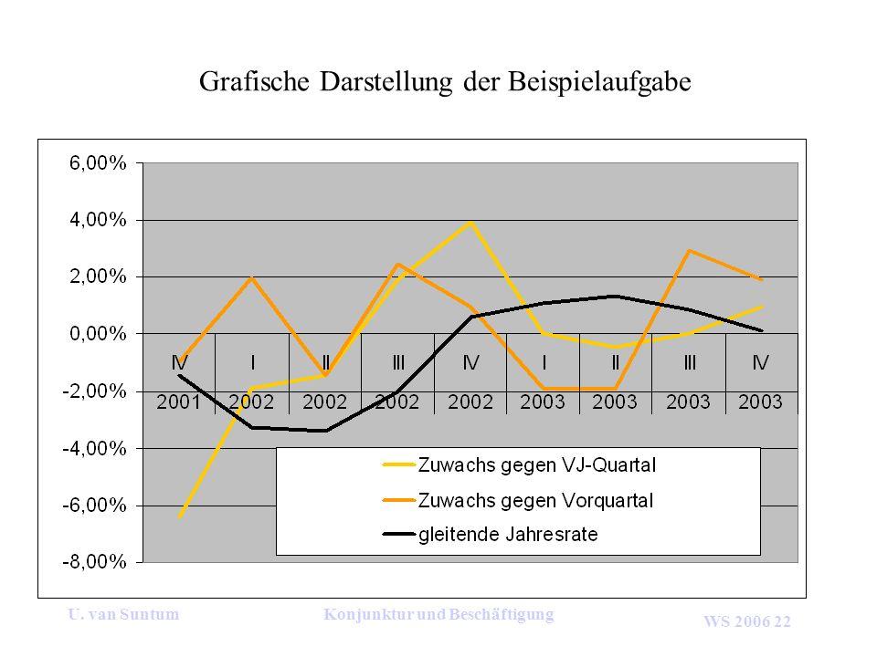 WS 2006 22 U. van SuntumKonjunktur und Beschäftigung Grafische Darstellung der Beispielaufgabe