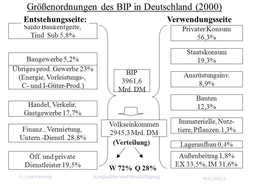 WS 2006 3 U. van SuntumKonjunktur und Beschäftigung Größenordnungen des BIP in Deutschland (2000) Übriges prod. Gewerbe 23% (Energie, Vorleistungs-, C