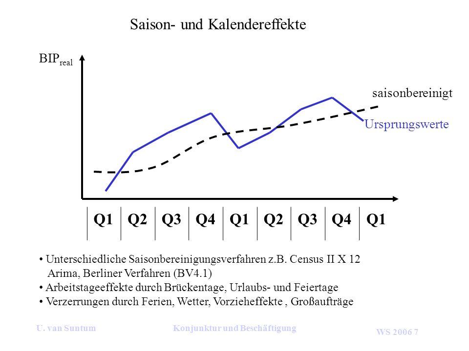 WS 2006 7 U. van SuntumKonjunktur und Beschäftigung Saison- und Kalendereffekte Q4Q3Q2Q1Q4Q3Q2Q1 Unterschiedliche Saisonbereinigungsverfahren z.B. Cen