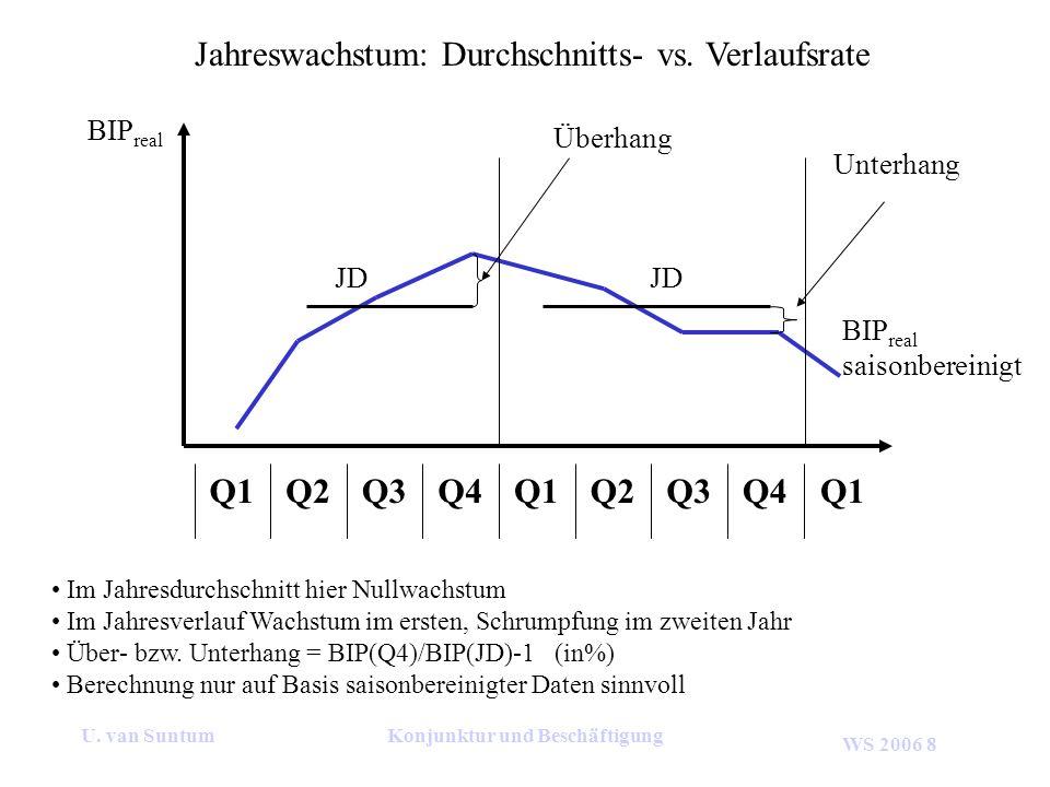 WS 2006 8 U. van SuntumKonjunktur und Beschäftigung Jahreswachstum: Durchschnitts- vs. Verlaufsrate Q4Q3Q2Q1Q4Q3Q2Q1 Im Jahresdurchschnitt hier Nullwa