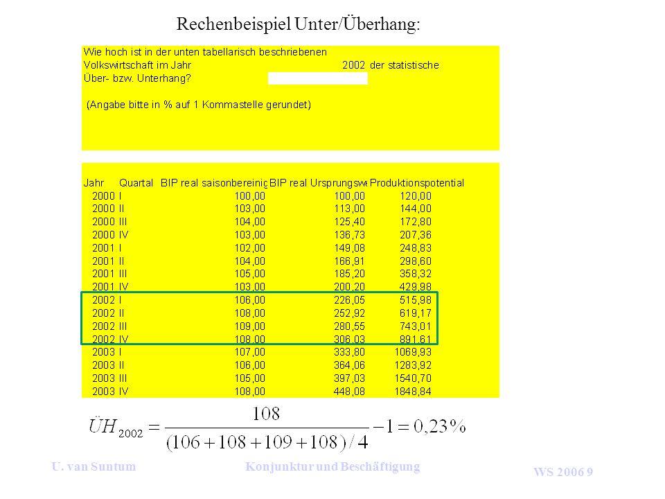 WS 2006 9 U. van SuntumKonjunktur und Beschäftigung Rechenbeispiel Unter/Überhang: