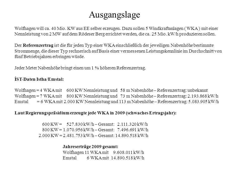 Ausgangslage Wolfhagen will ca. 40 Mio. KW aus EE selber erzeugen. Dazu sollen 5 Windkraftanlagen ( WKA ) mit einer Nennleistung von 2 MW auf dem Röde