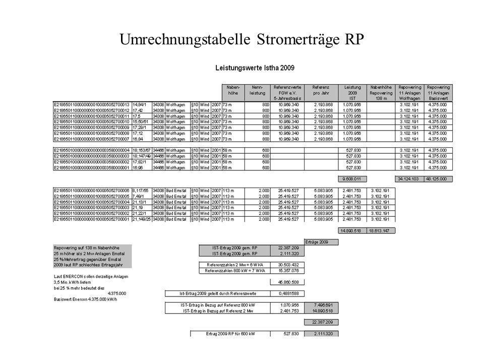 Umrechnungstabelle Stromerträge RP