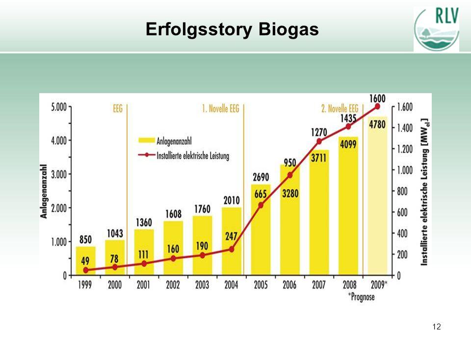 12 Erfolgsstory Biogas