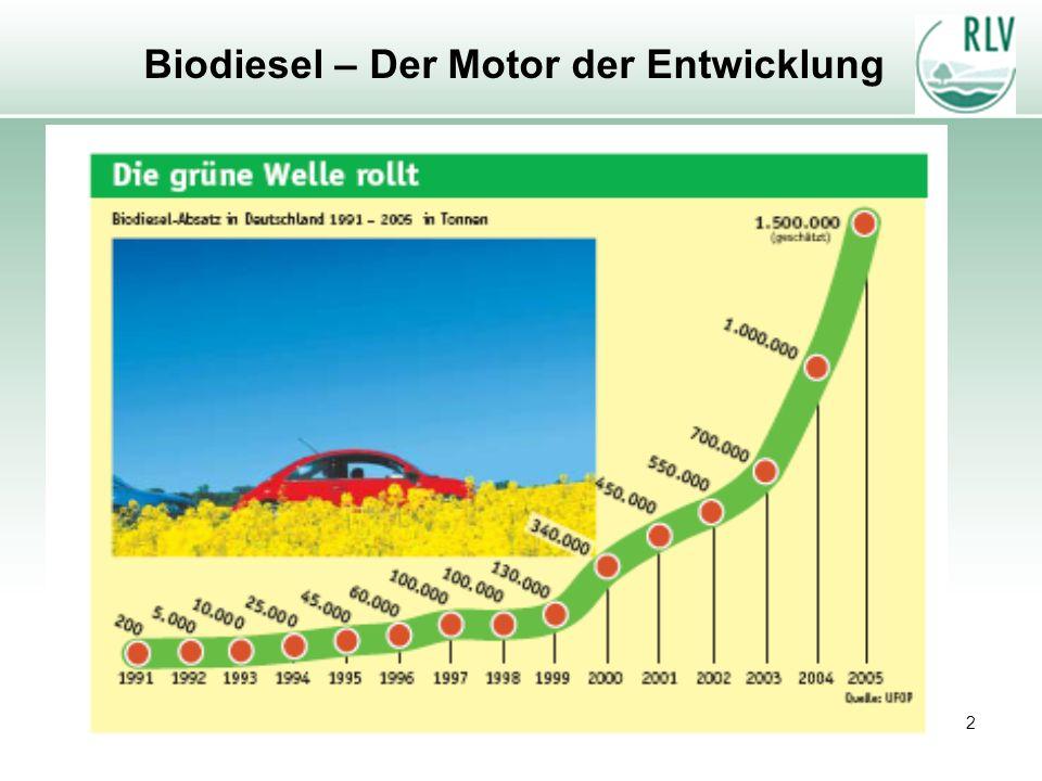 2 Biodiesel – Der Motor der Entwicklung