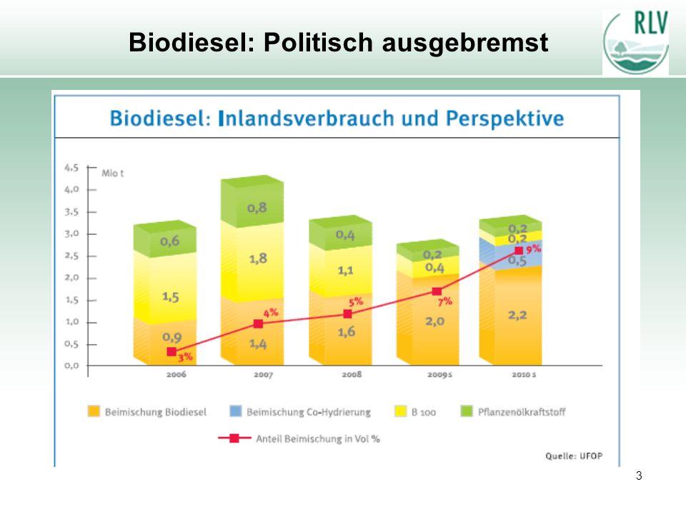 3 Biodiesel: Politisch ausgebremst