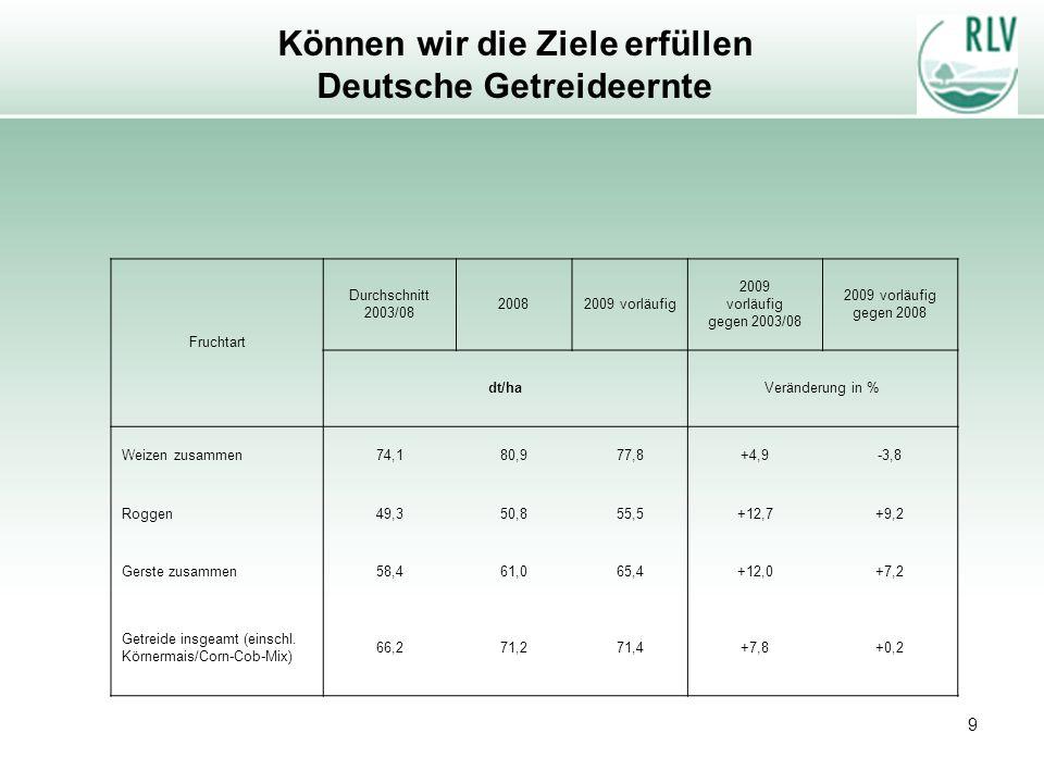 9 Können wir die Ziele erfüllen Deutsche Getreideernte Fruchtart Durchschnitt 2003/08 20082009 vorläufig 2009 vorläufig gegen 2003/08 2009 vorläufig g