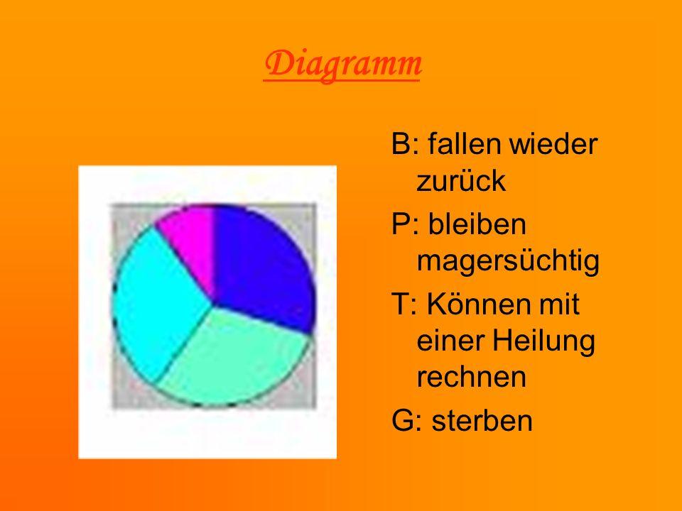 Diagramm B: fallen wieder zurück P: bleiben magersüchtig T: Können mit einer Heilung rechnen G: sterben