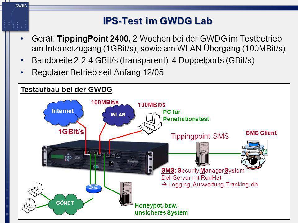 10 IPS-Test im GWDG Lab Gerät: TippingPoint 2400, 2 Wochen bei der GWDG im Testbetrieb am Internetzugang (1GBit/s), sowie am WLAN Übergang (100MBit/s)