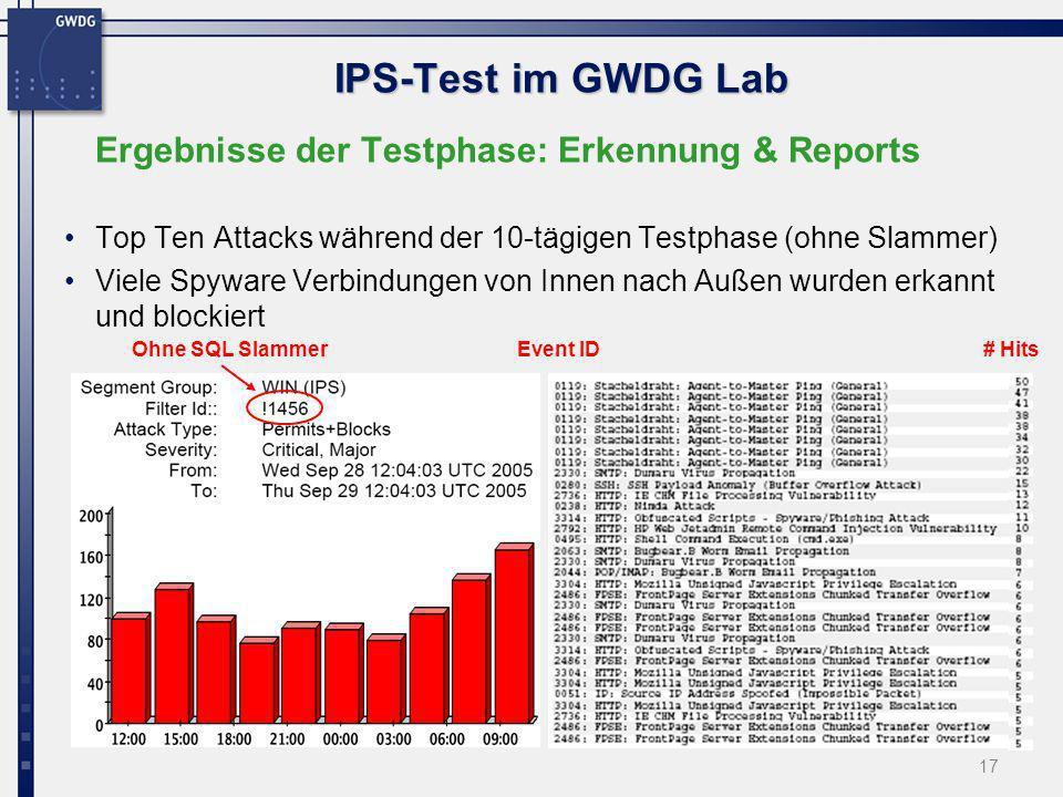 17 IPS-Test im GWDG Lab Ergebnisse der Testphase: Erkennung & Reports Top Ten Attacks während der 10-tägigen Testphase (ohne Slammer) Viele Spyware Ve