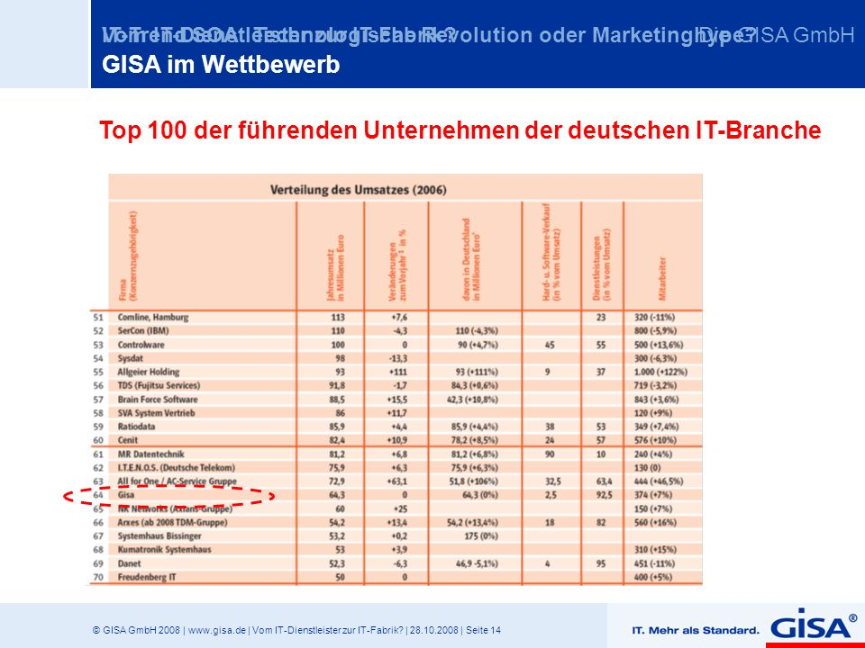 © GISA GmbH 2008 | www.gisa.de | Vom IT-Dienstleister zur IT-Fabrik? | 28.10.2008 | Seite 14 Vom IT-Dienstleister zur IT-Fabrik?IT-Trend SOA: Technolo