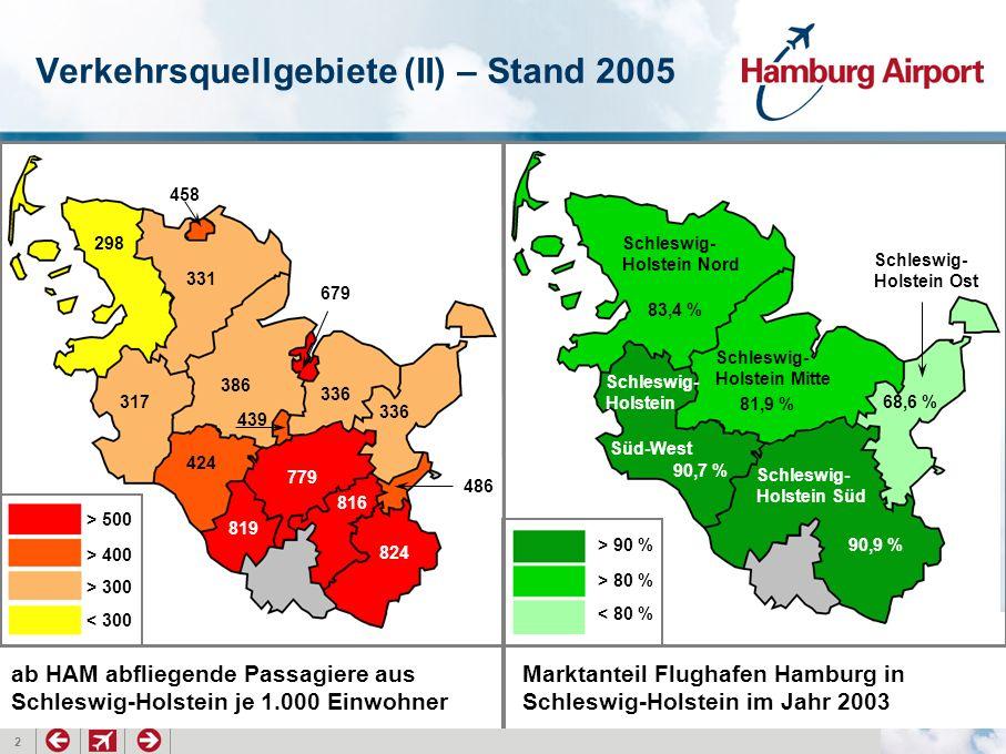 2 Marktanteil Flughafen Hamburg in Schleswig-Holstein im Jahr 2003 Verkehrsquellgebiete (II) – Stand 2005 > 90 % > 80 % < 80 % 83,4 % 81,9 % 68,6 % 90,7 % 90,9 % Schleswig- Holstein Nord Schleswig- Holstein Mitte Schleswig- Holstein Süd Schleswig- Holstein Süd-West Schleswig- Holstein Ost > 500 > 400 > 300 < 300 386 336 317 331 336 424 439 486 458 298 819 779 816 824 679 ab HAM abfliegende Passagiere aus Schleswig-Holstein je 1.000 Einwohner