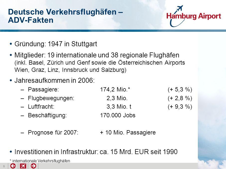 6 Stabiles, konstantes Wachstum Entwicklung des Passagieraufkommens an Deutschen Verkehrsflughäfen (in Mio.