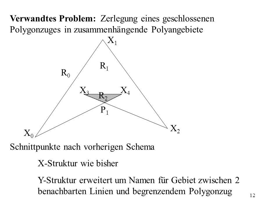 12 Verwandtes Problem: Zerlegung eines geschlossenen Polygonzuges in zusammenhängende Polyangebiete Schnittpunkte nach vorherigen Schema X-Struktur wi