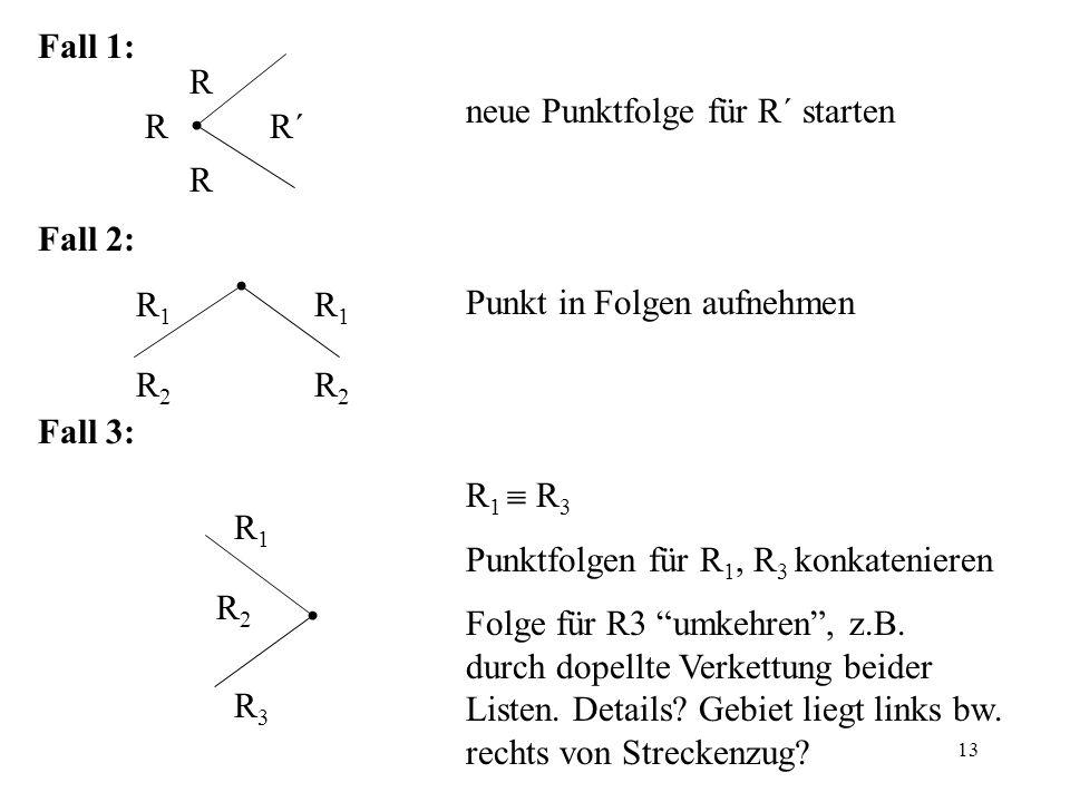 13 Fall 1: neue Punktfolge für R´ starten Fall 2: Punkt in Folgen aufnehmen Fall 3: R 1 R 3 Punktfolgen für R 1, R 3 konkatenieren Folge für R3 umkehr