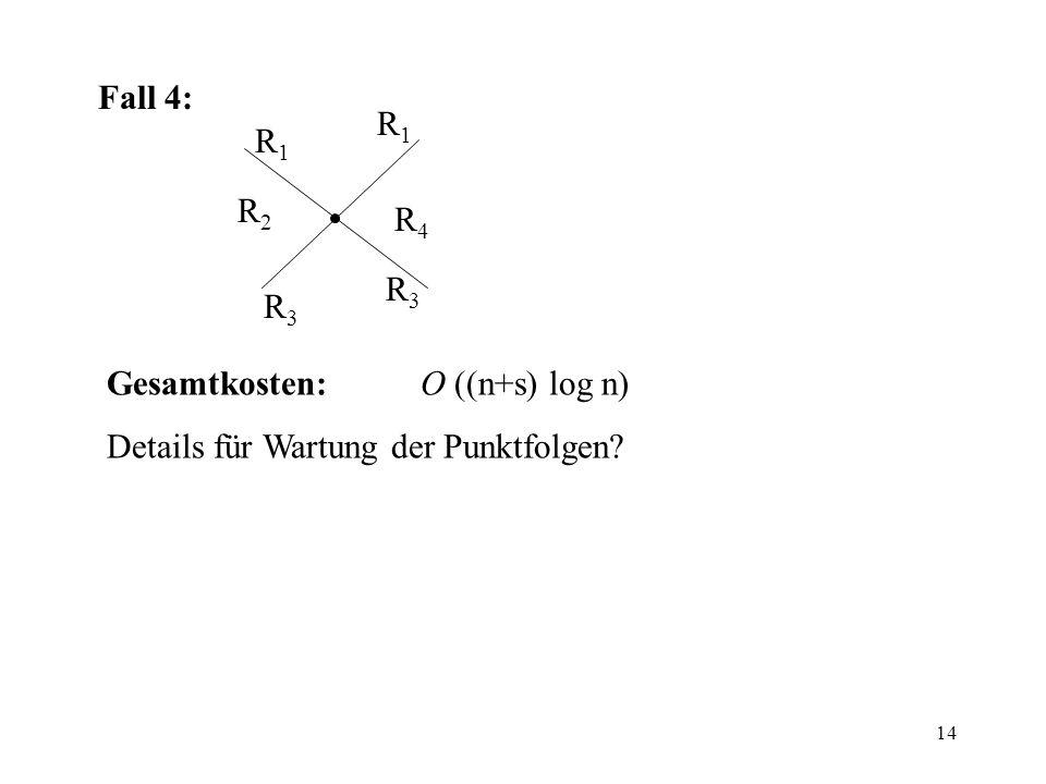 14 Fall 4: R1R1 R2R2 R3R3 R3R3 R4R4 R1R1 Gesamtkosten:O ((n+s) log n) Details für Wartung der Punktfolgen?