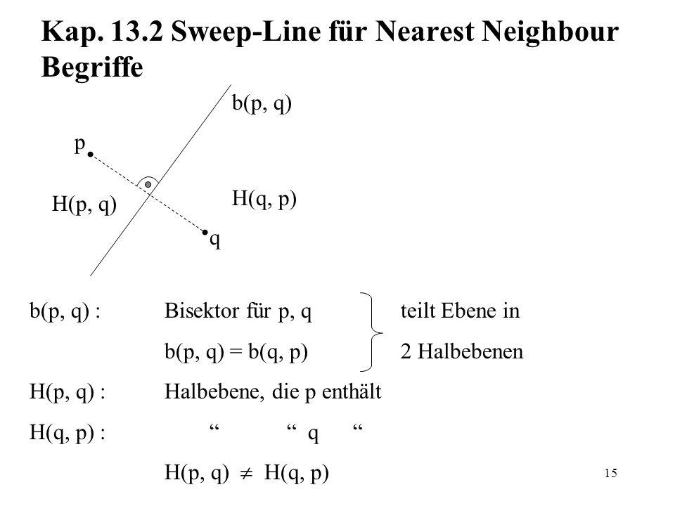 15 Kap. 13.2 Sweep-Line für Nearest Neighbour Begriffe H(p, q) b(p, q) H(q, p) p q b(p, q) :Bisektor für p, q teilt Ebene in b(p, q) = b(q, p) 2 Halbe