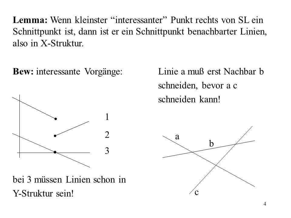 4 Lemma: Wenn kleinster interessanter Punkt rechts von SL ein Schnittpunkt ist, dann ist er ein Schnittpunkt benachbarter Linien, also in X-Struktur.