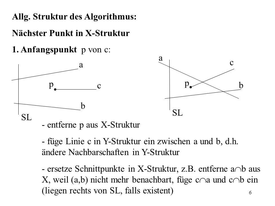 6 Allg. Struktur des Algorithmus: Nächster Punkt in X-Struktur 1. Anfangspunkt p von c: - entferne p aus X-Struktur - füge Linie c in Y-Struktur ein z