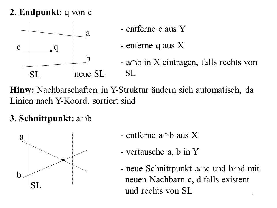 7 2. Endpunkt: q von c - entferne c aus Y - enferne q aus X - a b in X eintragen, falls rechts von SL Hinw: Nachbarschaften in Y-Struktur ändern sich