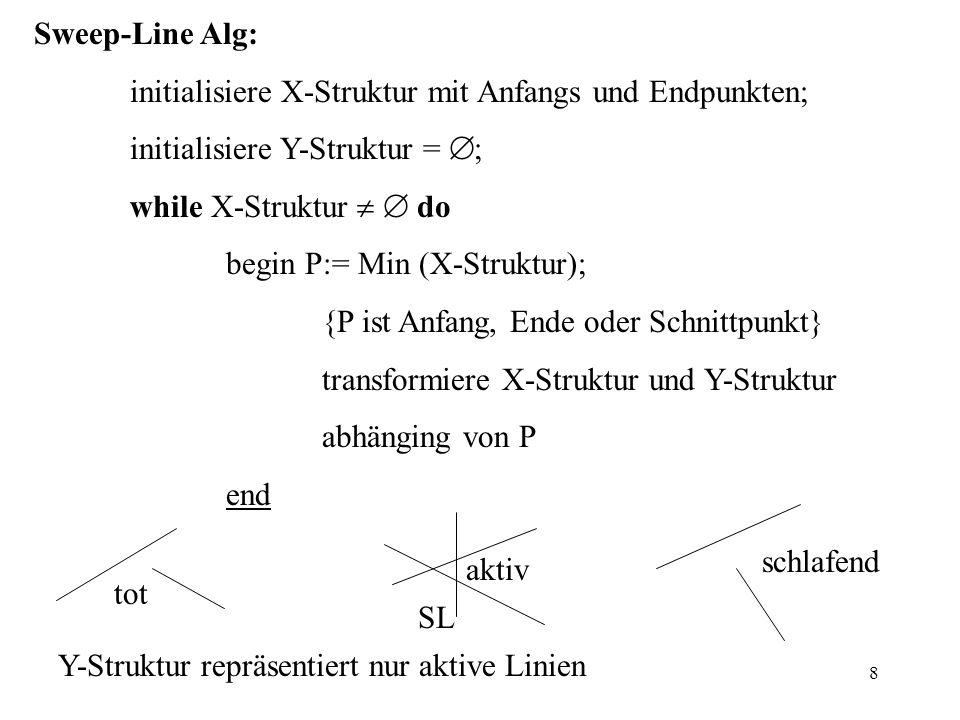 8 Sweep-Line Alg: initialisiere X-Struktur mit Anfangs und Endpunkten; initialisiere Y-Struktur = ; while X-Struktur do begin P:= Min (X-Struktur); {P