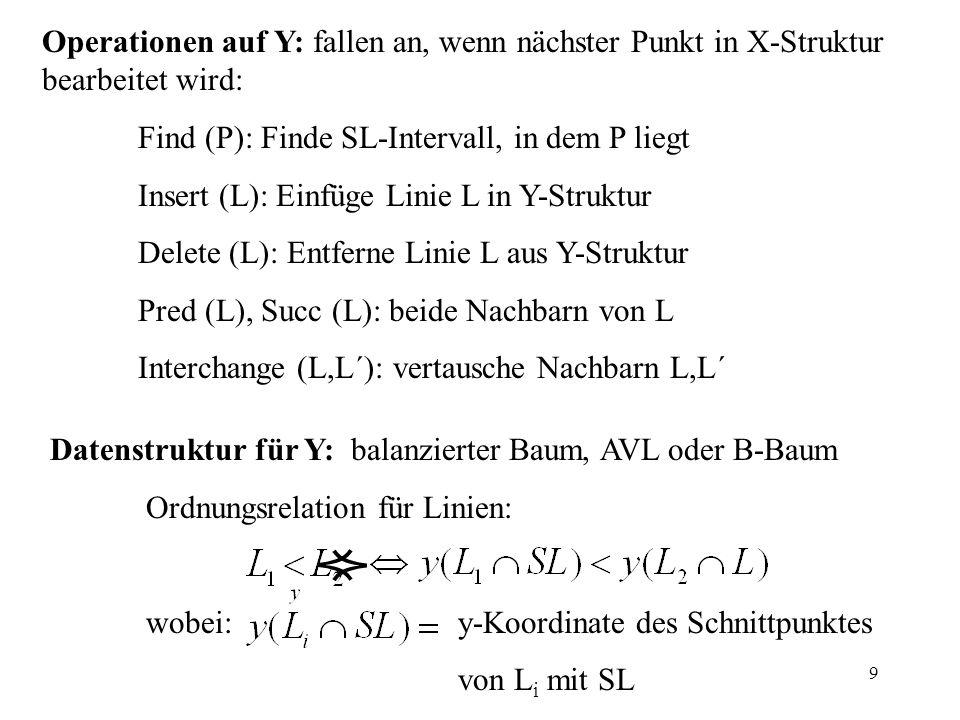 9 Operationen auf Y: fallen an, wenn nächster Punkt in X-Struktur bearbeitet wird: Find (P): Finde SL-Intervall, in dem P liegt Insert (L): Einfüge Li