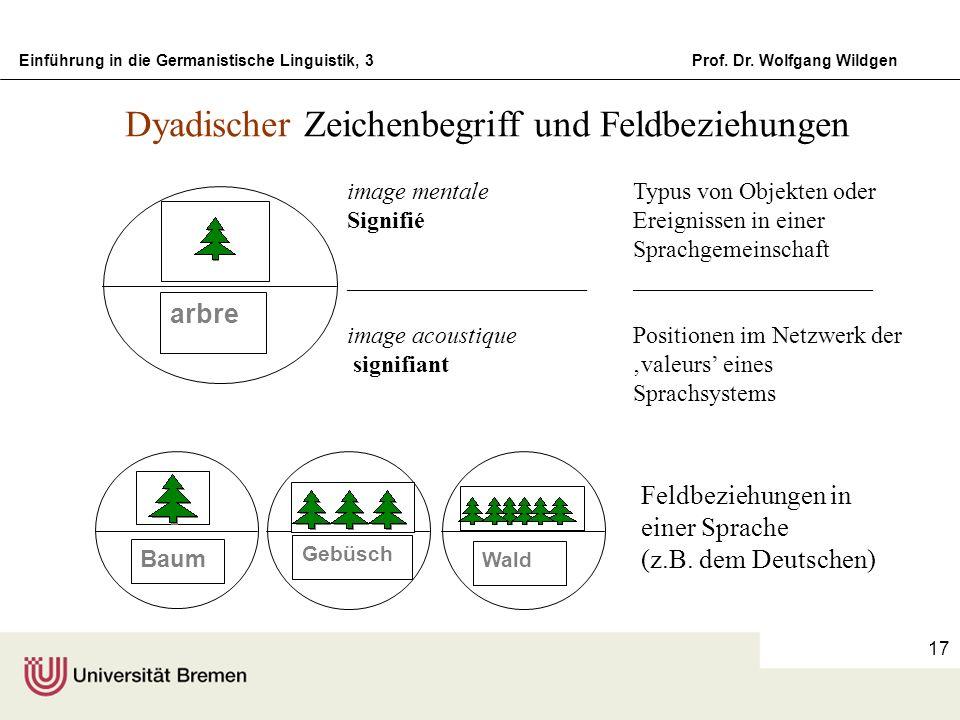 Einführung in die Germanistische Linguistik, 3Prof. Dr. Wolfgang Wildgen 17 image mentale Signifié ____________________ image acoustique signifiant Ty