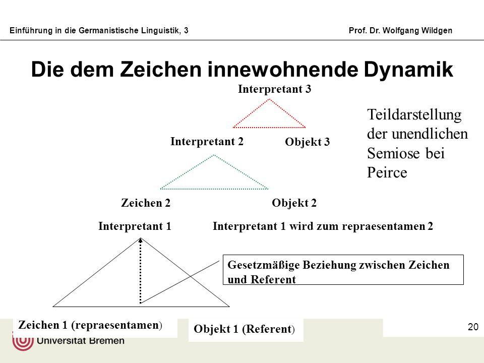 Einführung in die Germanistische Linguistik, 3Prof. Dr. Wolfgang Wildgen 20 Die dem Zeichen innewohnende Dynamik Objekt 1 (Referent ) Zeichen 1 (repra