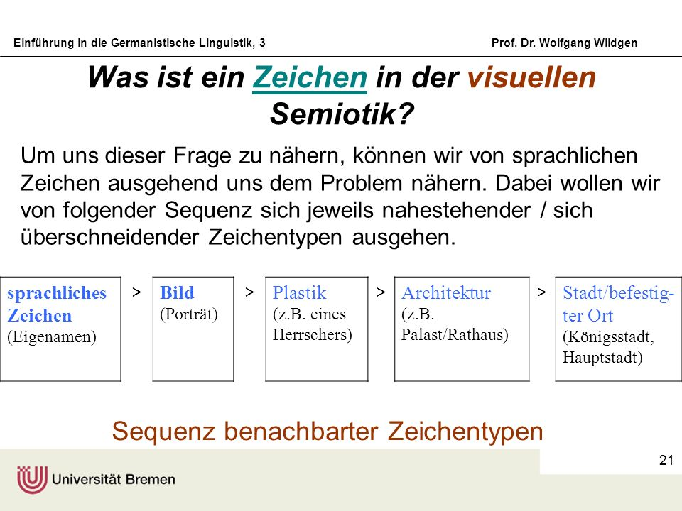 Einführung in die Germanistische Linguistik, 3Prof. Dr. Wolfgang Wildgen 21 Was ist ein Zeichen in der visuellen Semiotik? sprachliches Zeichen (Eigen