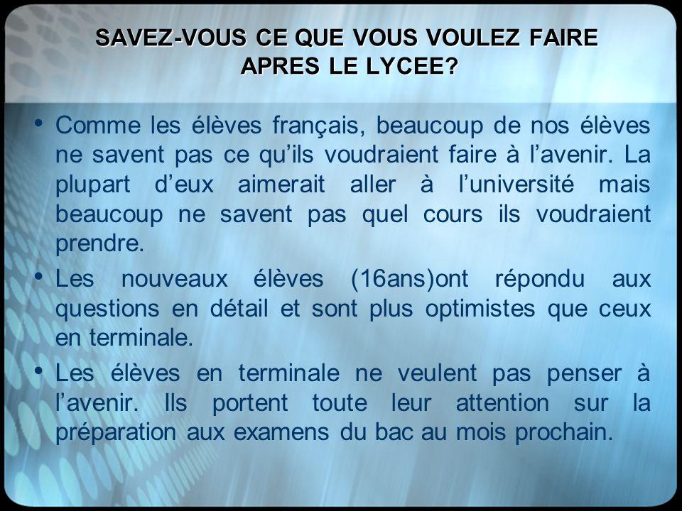 SAVEZ-VOUS CE QUE VOUS VOULEZ FAIRE APRES LE LYCEE? Comme les élèves français, beaucoup de nos élèves ne savent pas ce quils voudraient faire à laveni