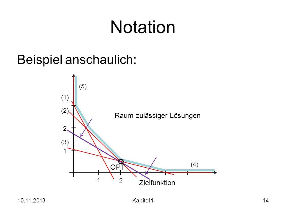 Notation Beispiel anschaulich: 10.11.2013Kapitel 114 1 1 2 2 (1) (2) (3) (4) (5) Raum zulässiger Lösungen OPT Zielfunktion