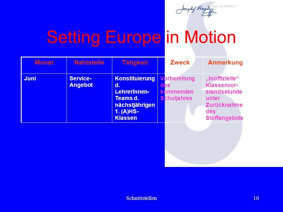 Schnittstellen9 Setting Europe in Motion MonatNahtstelleTätigkeitZweckAnmerkung MaiHospitation(A)HS- LehrerInnen (KV, D, M...) d. nächstjährigen 1. Kl
