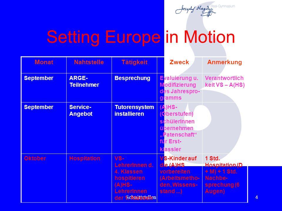 Schnittstellen4 Setting Europe in Motion MonatNahtstelleTätigkeitZweckAnmerkung SeptemberARGE- Teilnehmer BesprechungEvaluierung u.
