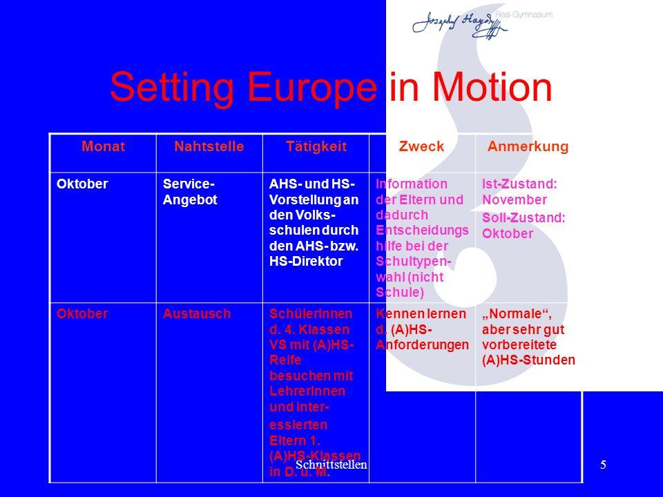 Schnittstellen5 Setting Europe in Motion MonatNahtstelleTätigkeitZweckAnmerkung OktoberService- Angebot AHS- und HS- Vorstellung an den Volks- schulen durch den AHS- bzw.