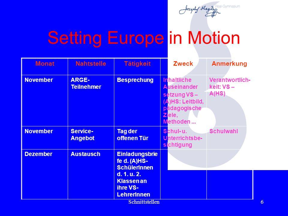 Schnittstellen6 Setting Europe in Motion MonatNahtstelleTätigkeitZweckAnmerkung NovemberARGE- Teilnehmer BesprechungInhaltliche Auseinander setzung VS – (A)HS: Leitbild, pädagogische Ziele, Methoden...